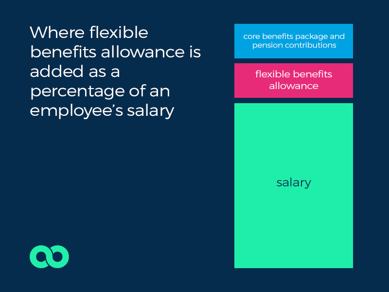 flexible benefits allowance
